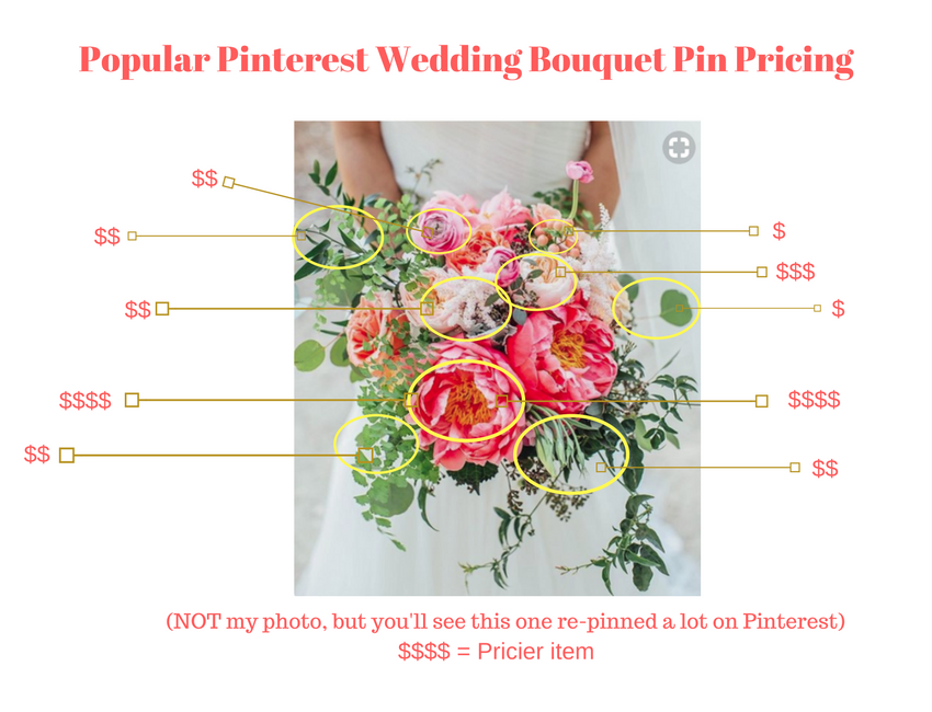Wedding bouquet prices Pinterest photo